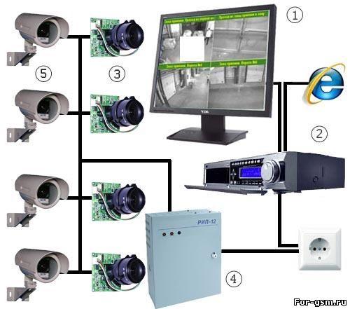 Схема как сделать видеонаблюдение